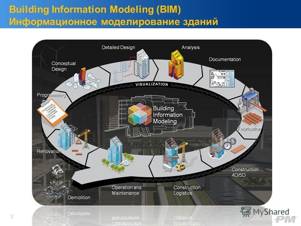Building Information Modeling (BIM) Информационное моделирование зданий 2
