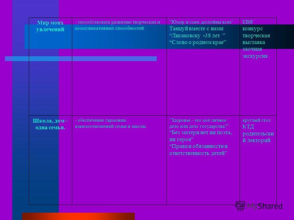 Мир моих увлечений - способствовать развитию творческих и коммуникативных способностей. Юмор и смех достойны всех Танцуй вместе с нами Лисаковску -38 лет Слово о родном крае КВН конкурс творческая выставка заочная экскурсия Школа, дом – одна семья. -