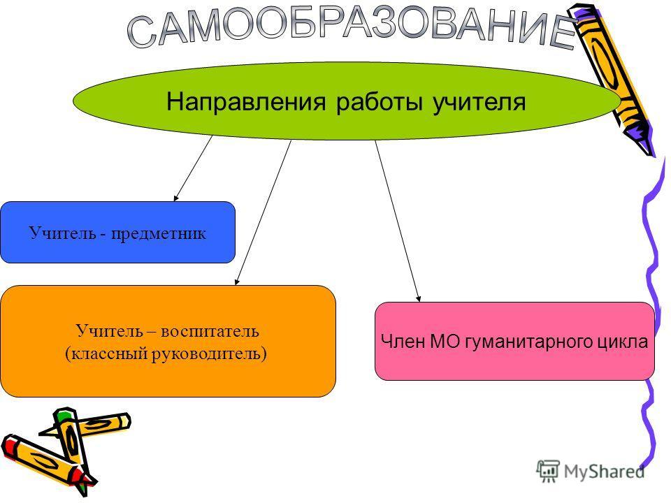 Направления работы учителя Учитель - предметник Член МО гуманитарного цикла Учитель – воспитатель (классный руководитель)