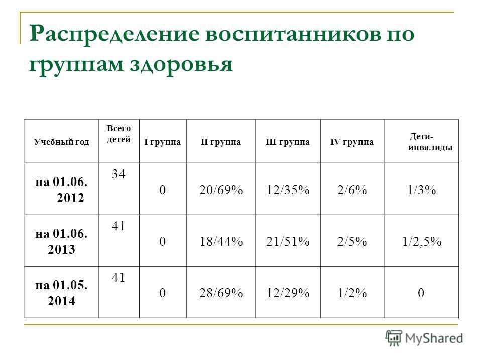 Распределение воспитанников по группам здоровья Учебный год Всего детей I группаII группаIII группаIV группа Дети- инвалиды на 01.06. 2012 34 020/69%12/35%2/6%1/3% на 01.06. 2013 41 018/44%21/51%2/5%1/2,5% на 01.05. 2014 41 028/69%12/29%1/2%0