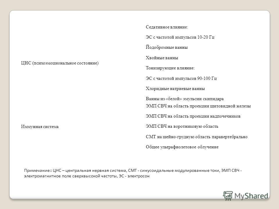 ЦНС (психоэмоциональное состояние) Седативное влияние: ЭС с частотой импульсов 10-20 Гц Йодобромные ванны Хвойные ванны Тонизирующее влияние: ЭС с частотой импульсов 90-100 Гц Хлоридные натриевые ванны Ванны из «белой» эмульсии скипидара Иммунная сис