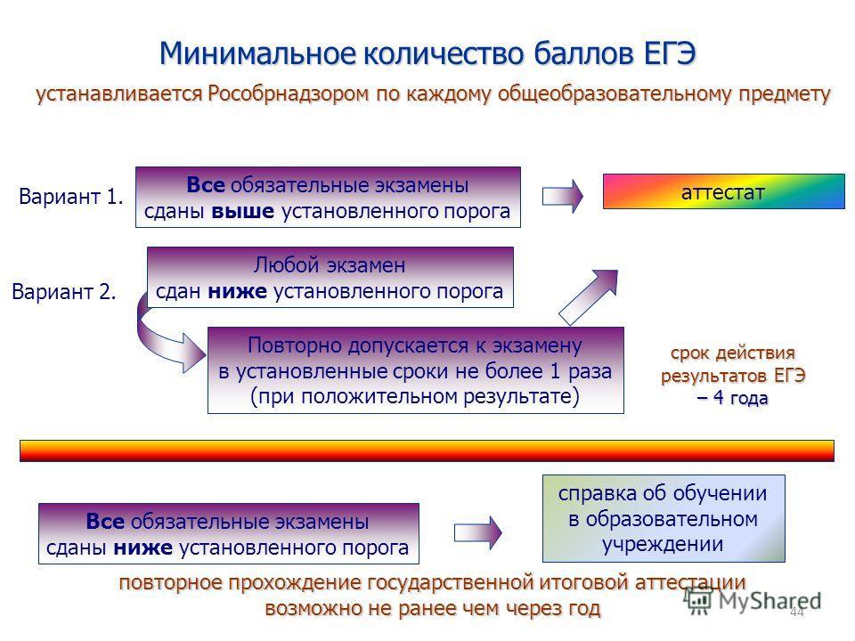 Минимальное количество баллов ЕГЭ 44 устанавливается Рособрнадзором по каждому общеобразовательному предмету Вариант 1. Вариант 2. Все обязательные экзамены сданы выше установленного порога аттестат Любой экзамен сдан ниже установленного порога Повто