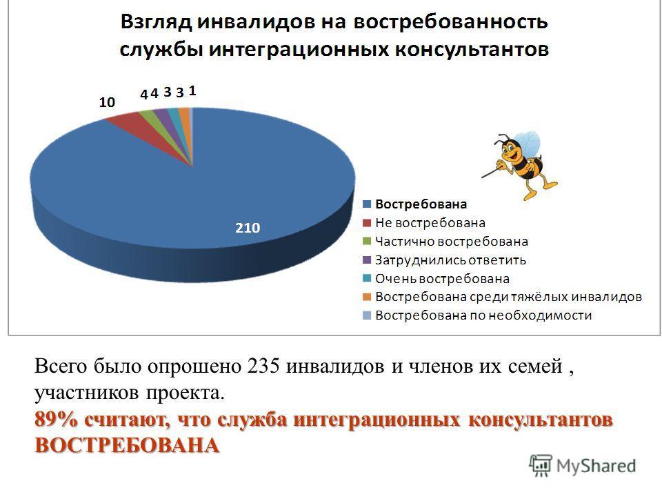 Всего было опрошено 235 инвалидов и членов их семей, участников проекта. 89% считают, что служба интеграционных консультантов ВОСТРЕБОВАНА
