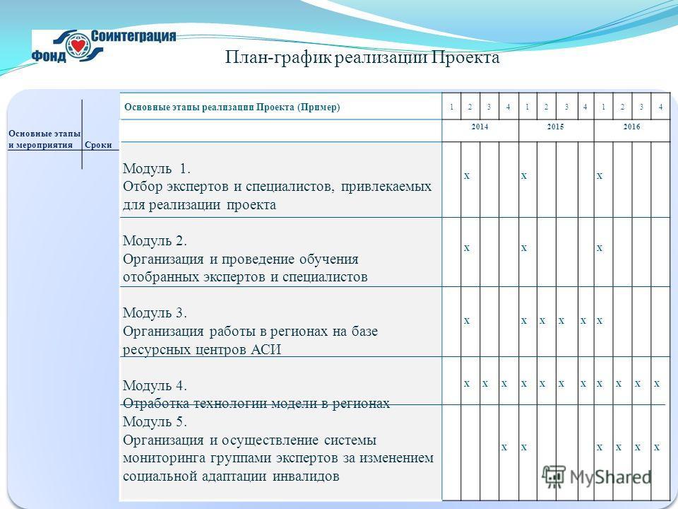 План-график реализации Проекта Основные этапы и мероприятия Cроки Основные этапы реализации Проекта (Пример) 123412341234 201420152016 Модуль 1. Отбор экспертов и специалистов, привлекаемых для реализации проекта Модуль 2. Организация и проведение об
