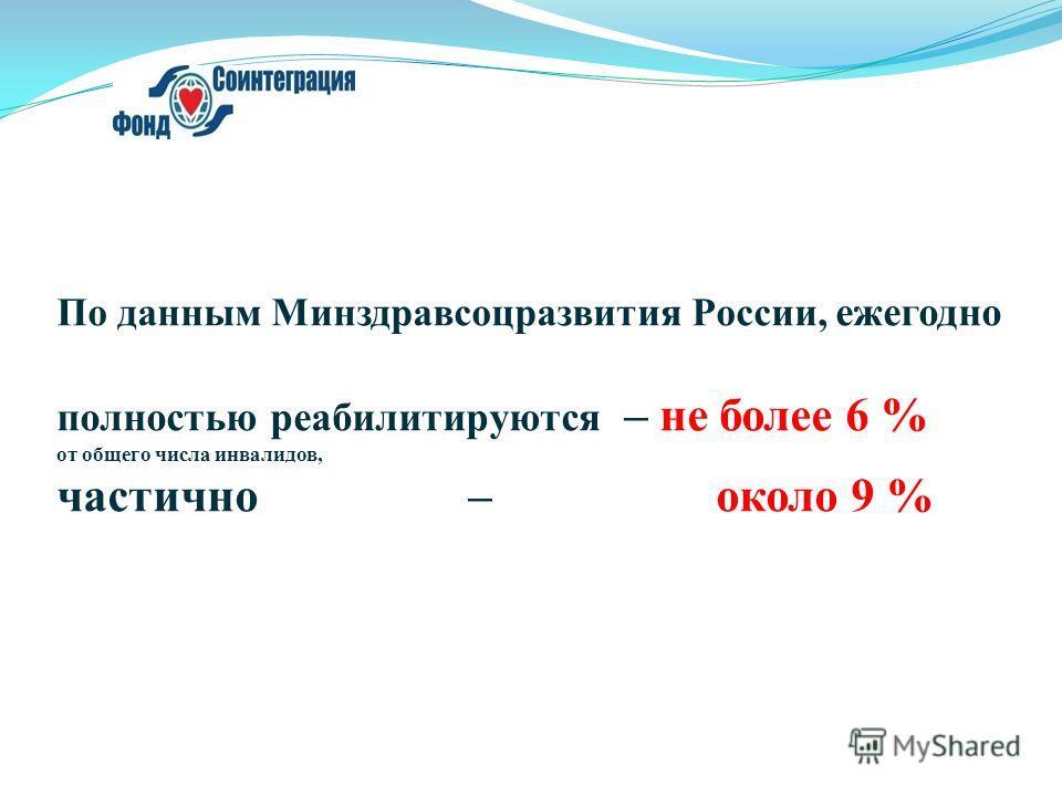 По данным Минздравсоцразвития России, ежегодно полностью реабилитируются – не более 6 % от общего числа инвалидов, частично – около 9 %