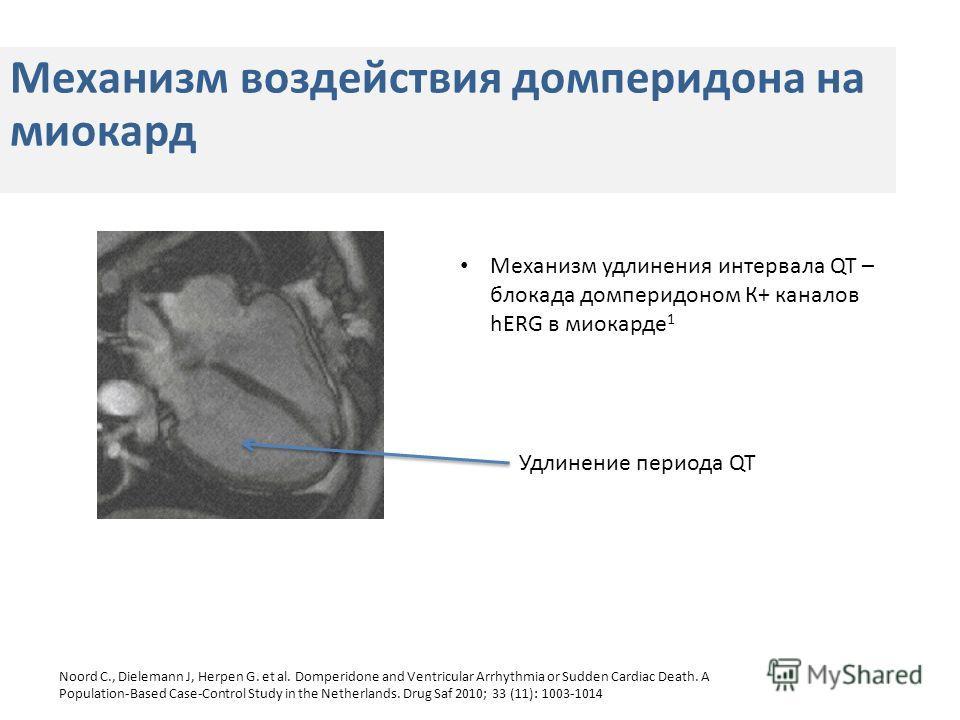 Механизм воздействия домперидона на миокард Удлинение периода QT Механизм удлинения интервала QT – блокада домперидоном К+ каналов hERG в миокарде 1 Noord C., Dielemann J, Herpen G. et al. Domperidone and Ventricular Arrhythmia or Sudden Cardiac Deat