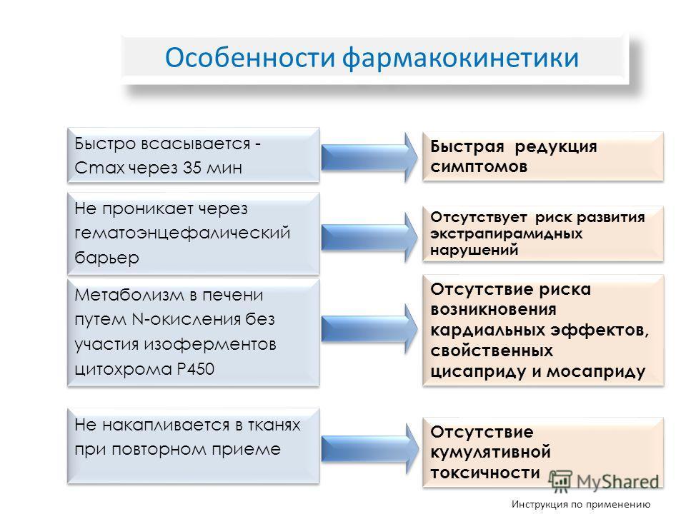 Особенности фармакокинетики Быстро всасывается - Cmax через 35 мин Не проникает через гематоэнцефалический барьер Метаболизм в печени путем N-окисления без участия изоферментов цитохрома P450 Быстрая редукция симптомов Отсутствует риск развития экстр