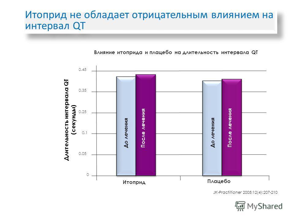 JK-Practitioner 2005;12(4):207-210 Итоприд не обладает отрицательным влиянием на интервал QT Итоприд Плацебо 0 0.05 0.25 0.45 Влияние итоприда и плацебо на длительность интервала QT 0.35 0.1 До лечения Длительность интервала QT (секунды) После лечени