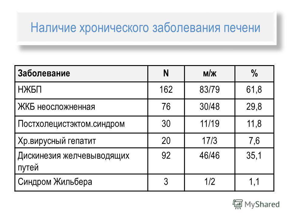 Наличие хронического заболевания печени ЗаболеваниеNм/ж% НЖБП16283/7961,8 ЖКБ неосложненная 7630/4829,8 Постхолецистэктом.синдром 3011/1911,8 Хр.вирусный гепатит 2017/37,6 Дискинезия желчевыводящих путей 9246/4635,1 Синдром Жильбера 31/21,1