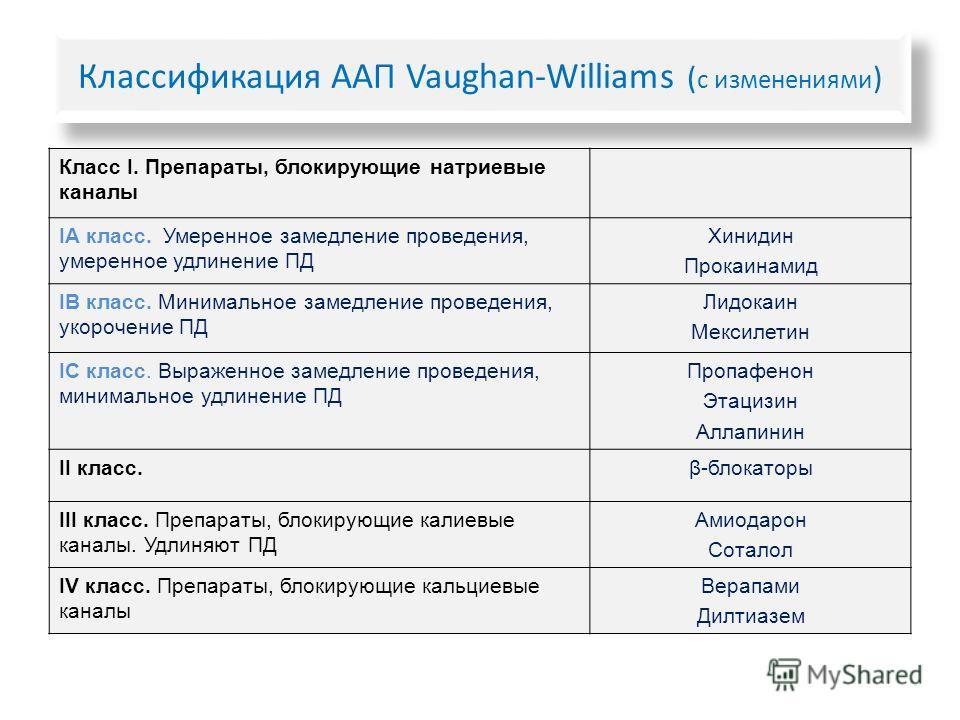 Классификация ААП Vaughan-Williams ( с изменениями ) Класс I. Препараты, блокирующие натриевые каналы IA класс. Умеренное замедление проведения, умеренное удлинение ПД Хинидин Прокаинамид IВ класс. Минимальное замедление проведения, укорочение ПД Лид