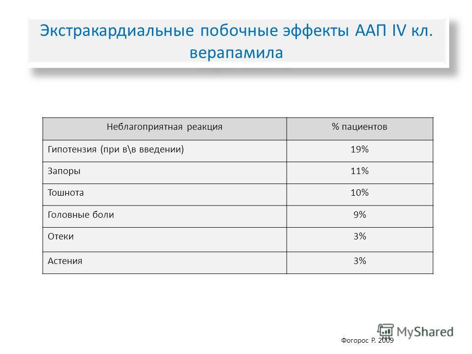 Экстракардиальные побочные эффекты ААП IV кл. верапамила Неблагоприятная реакция% пациентов Гипотензия (при в\в введении)19% Запоры 11% Тошнота 10% Головные боли 9% Отеки 3% Астения 3% Фогорос Р. 2009