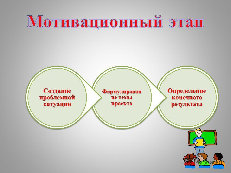 Определение конечного результата Формулирован ие темы проекта Создание проблемной ситуации