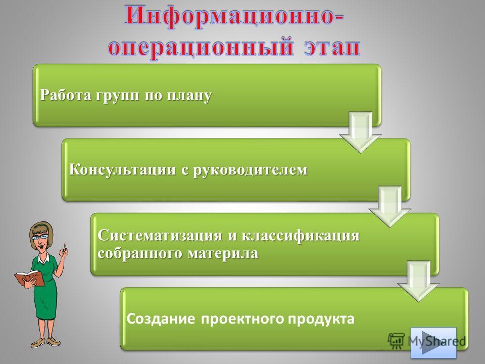 Работа групп по плану Консультации с руководителем Систематизация и классификация собранного материла Создание проектного продукта