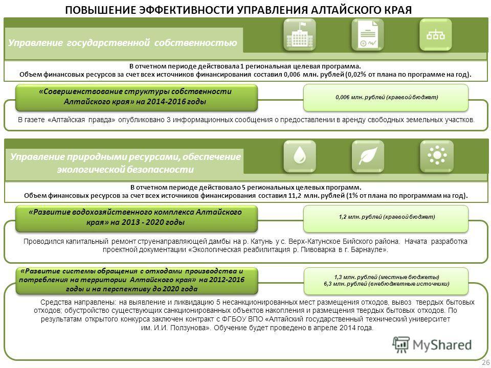 Управление государственной собственностью «Совершенствование структуры собственности Алтайского края» на 2014-2016 годы ПОВЫШЕНИЕ ЭФФЕКТИВНОСТИ УПРАВЛЕНИЯ АЛТАЙСКОГО КРАЯ 0,006 млн. рублей (краевой бюджет) В отчетном периоде действовала 1 региональна