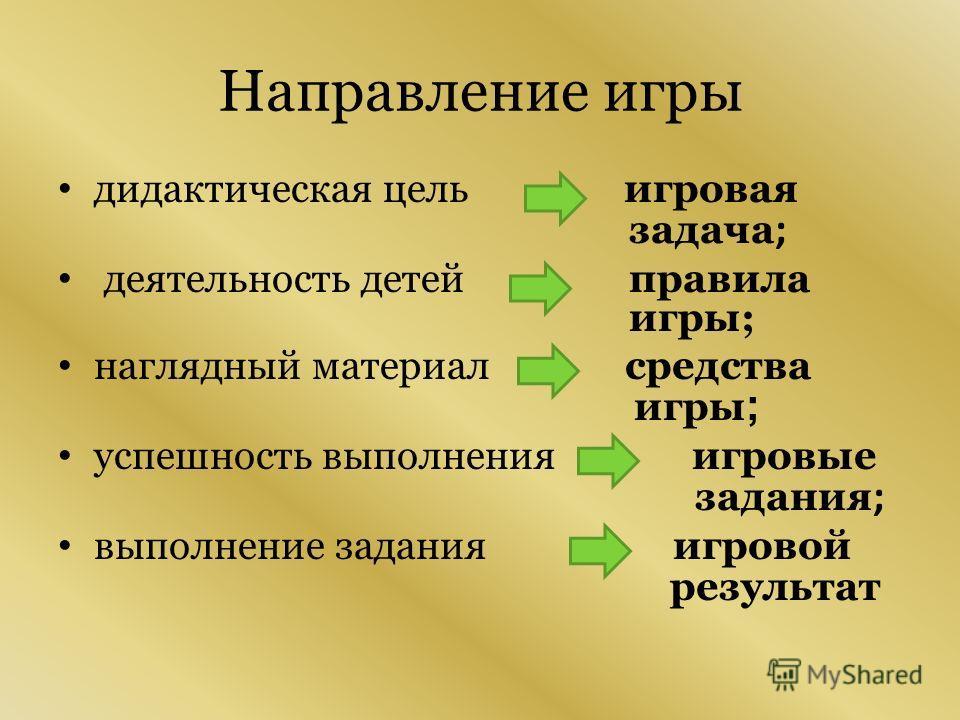 Направление игры дидактическая цель игровая задача ; деятельность детей правила игры; наглядный материал средства игры ; успешность выполнения игровые задания ; выполнение задания игровой результат