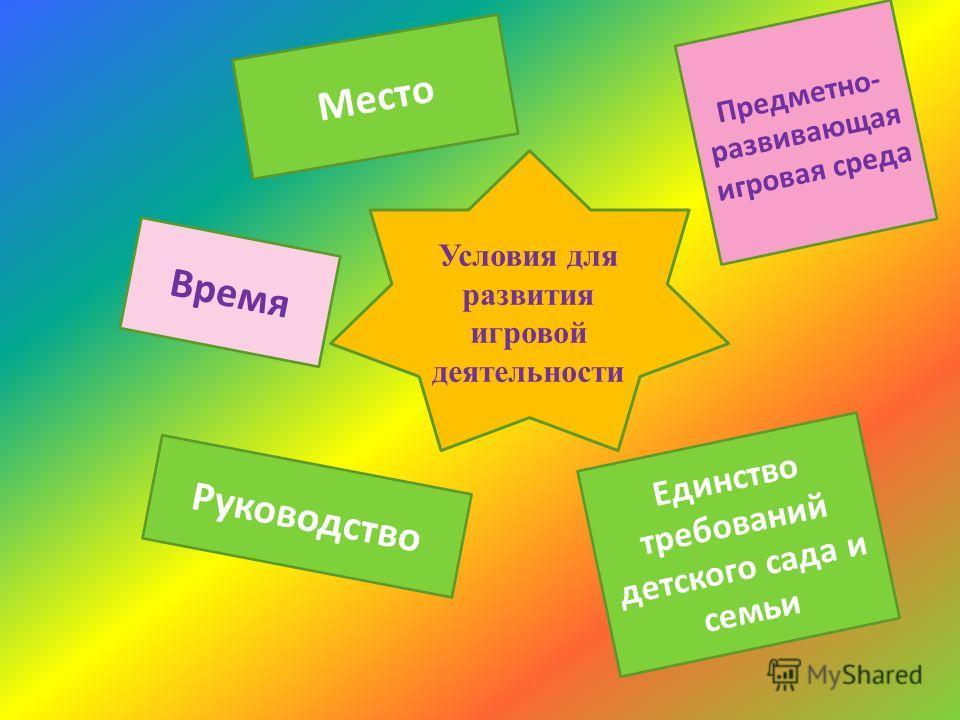 Место Время Руководство Условия для развития игровой деятельности Единство требований детского сада и семьи Предметно- развивающая игровая среда