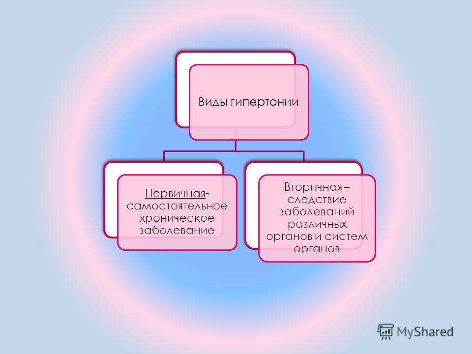 Виды гипертонии Первичная- самостоятельное хроническое заболевание Вторичная – следствие заболеваний различных органов и систем органов