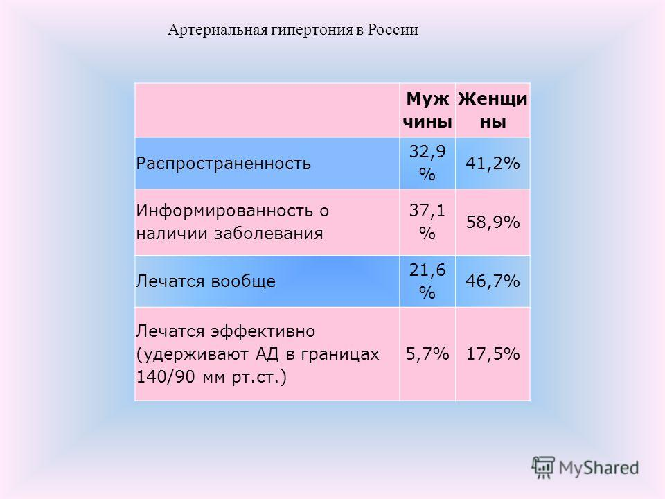 Артериальная гипертония в России Муж чины Женщи ны Распространенность 32,9 % 41,2% Информированность о наличии заболевания 37,1 % 58,9% Лечатся вообще 21,6 % 46,7% Лечатся эффективно (удерживают АД в границах 140/90 мм рт.ст.) 5,7%17,5%