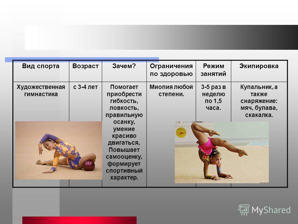 Вид спорта Возраст Зачем?Ограничения по здоровью Режим занятий Экипировка Художественная гимнастика с 3-4 лет Помогает приобрести гибкость, ловкость, правильную осанку, умение красиво двигаться, Повышает самооценку, формирует спортивный характер. Мио