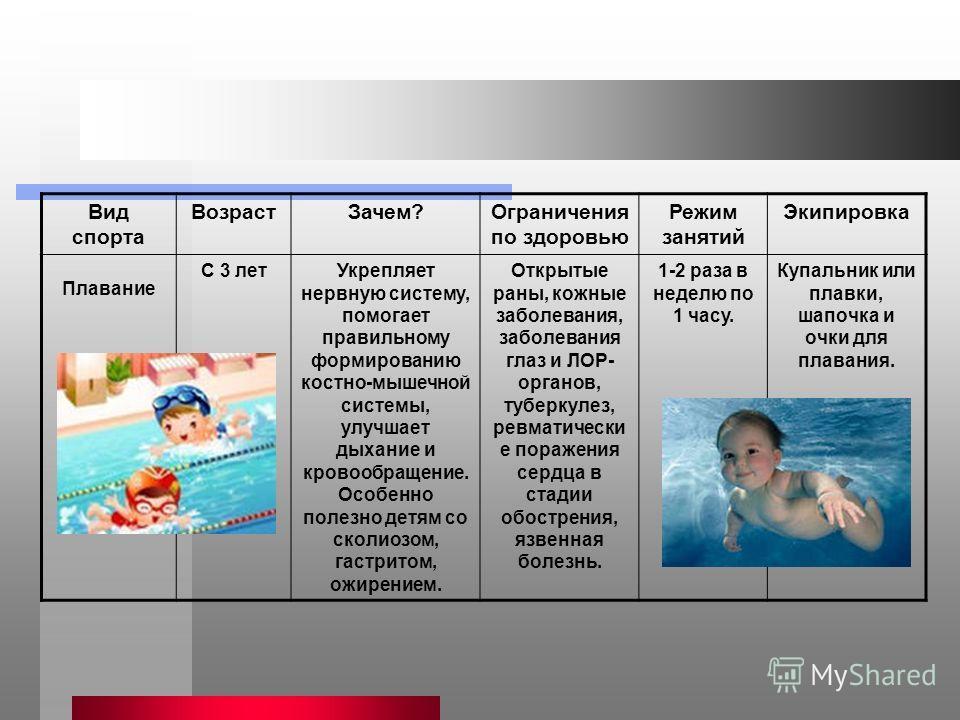 Вид спорта Возраст Зачем?Ограничения по здоровью Режим занятий Экипировка Плавание С 3 лет Укрепляет нервную систему, помогает правильному формированию костно-мышечной системы, улучшает дыхание и кровообращение. Особенно полезно детям со сколиозом, г