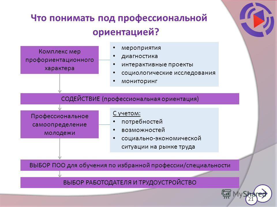 Что понимать под профессиональной ориентацией? Комплекс мер профориентационного характера мероприятия диагностика интерактивные проекты социологические исследования мониторинг СОДЕЙСТВИЕ (профессиональная ориентация) Профессиональное самоопределение