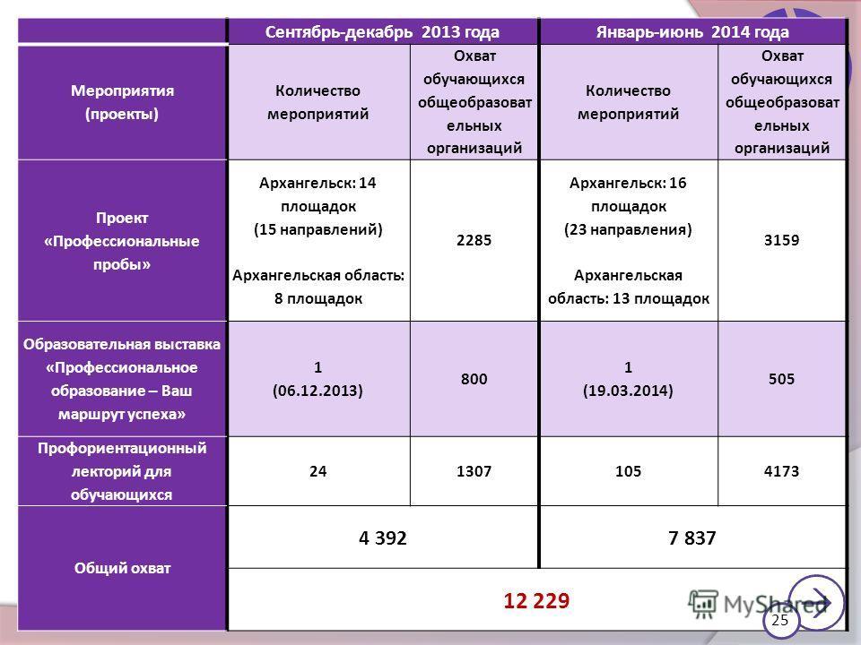 Процент охвата опросом Сентябрь-декабрь 2013 года Январь-июнь 2014 года Мероприятия (проекты) Количество мероприятий Охват обучающихся общеобразоват ельных организаций Количество мероприятий Охват обучающихся общеобразоват ельных организаций Проект «
