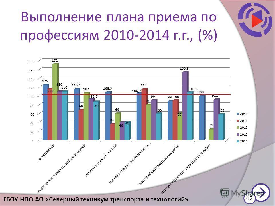 Выполнение плана приема по профессиям 2010-2014 г.г., (%) 46 ГБОУ НПО АО «Северный техникум транспорта и технологий»