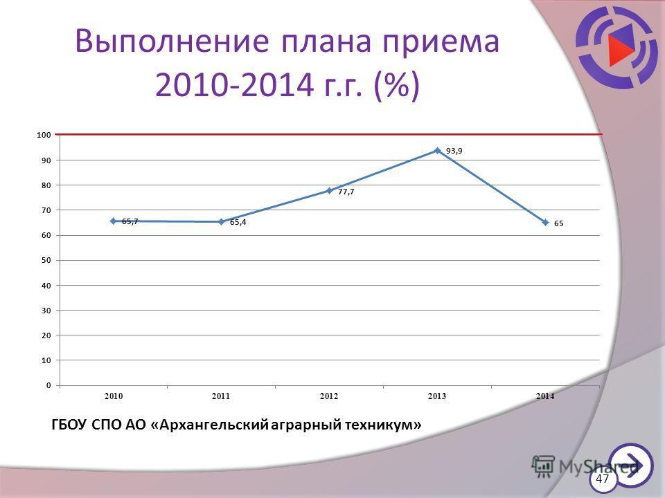 Выполнение плана приема 2010-2014 г.г. (%) 47 ГБОУ СПО АО «Архангельский аграрный техникум»