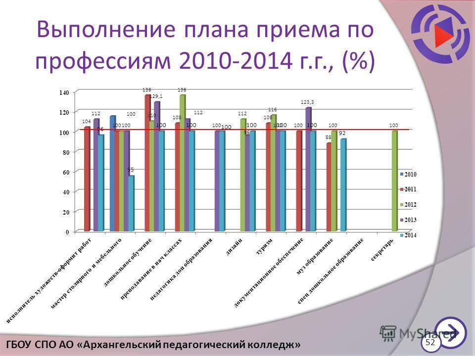 Выполнение плана приема по профессиям 2010-2014 г.г., (%) 52 ГБОУ СПО АО «Архангельский педагогический колледж»