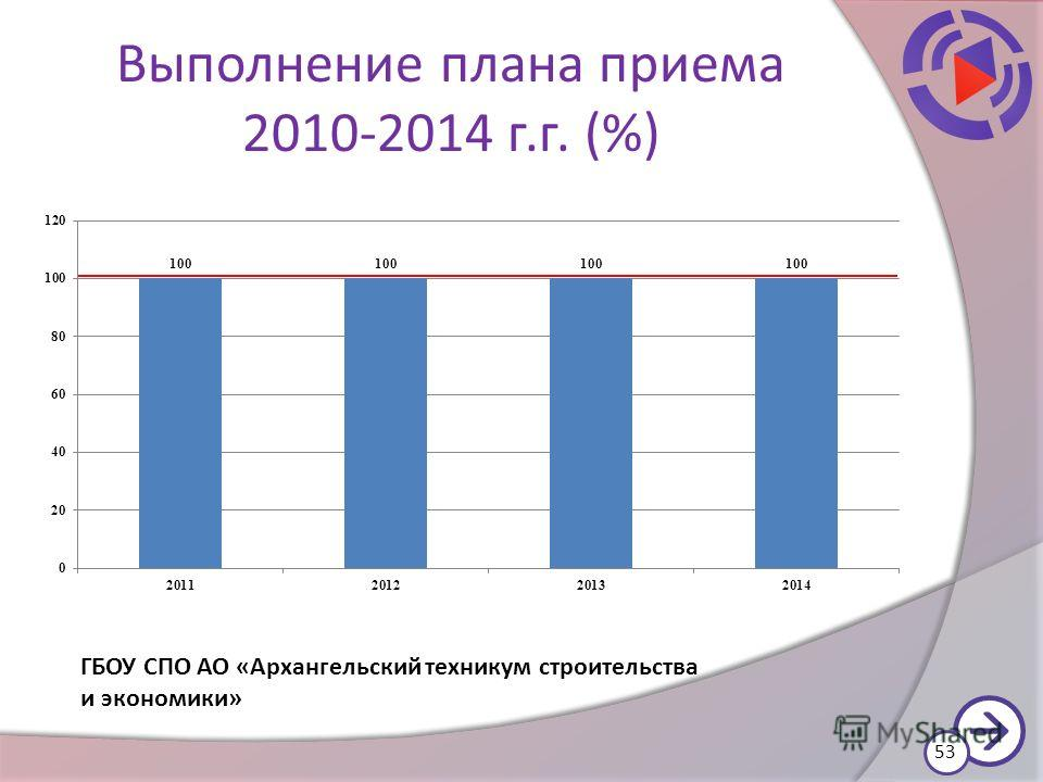Выполнение плана приема 2010-2014 г.г. (%) 53 ГБОУ СПО АО «Архангельский техникум строительства и экономики»