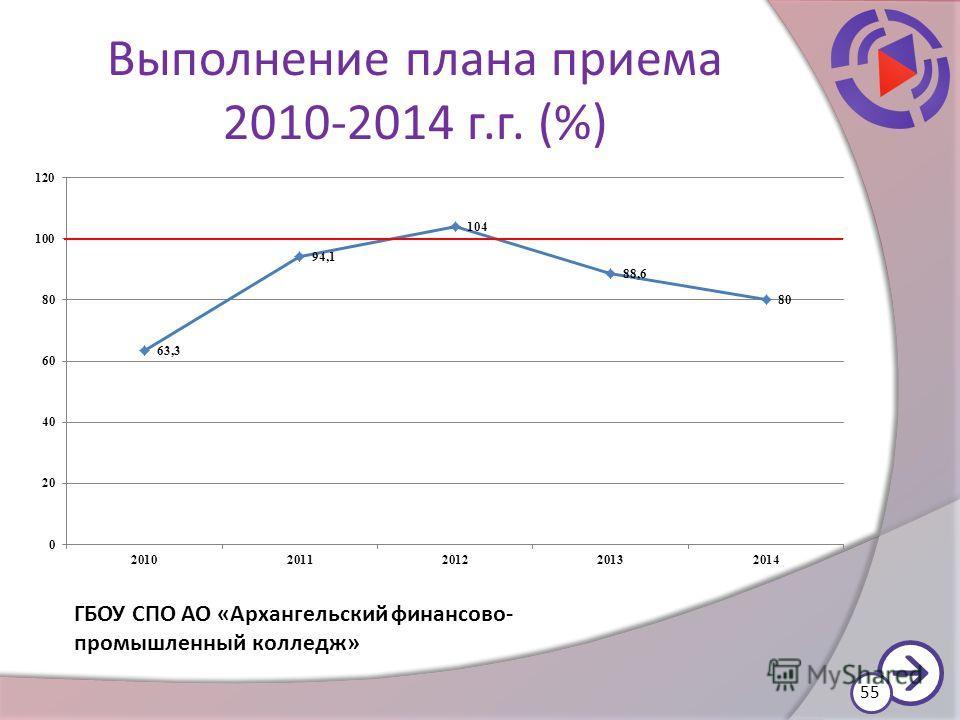 Выполнение плана приема 2010-2014 г.г. (%) 55 ГБОУ СПО АО «Архангельский финансово- промышленный колледж»
