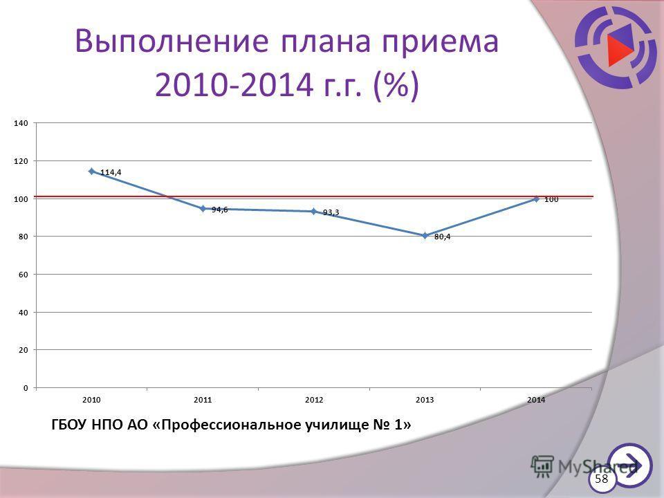 Выполнение плана приема 2010-2014 г.г. (%) 58 ГБОУ НПО АО «Профессиональное училище 1»