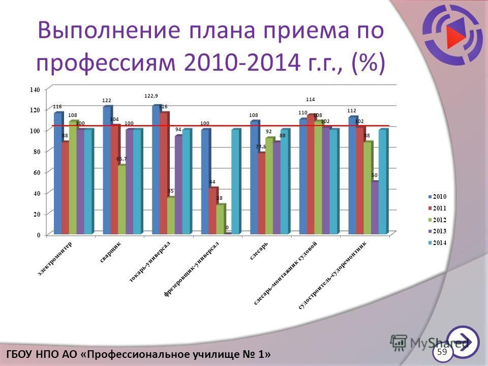 Выполнение плана приема по профессиям 2010-2014 г.г., (%) 59 ГБОУ НПО АО «Профессиональное училище 1»