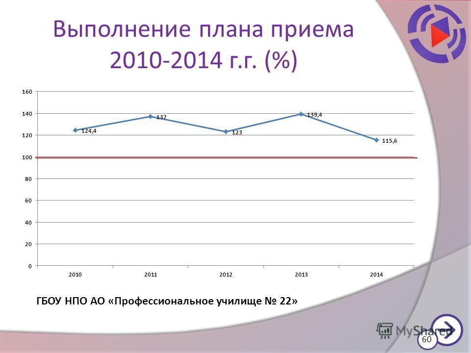 Выполнение плана приема 2010-2014 г.г. (%) 60 ГБОУ НПО АО «Профессиональное училище 22»