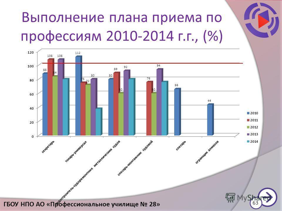Выполнение плана приема по профессиям 2010-2014 г.г., (%) 63 ГБОУ НПО АО «Профессиональное училище 28»
