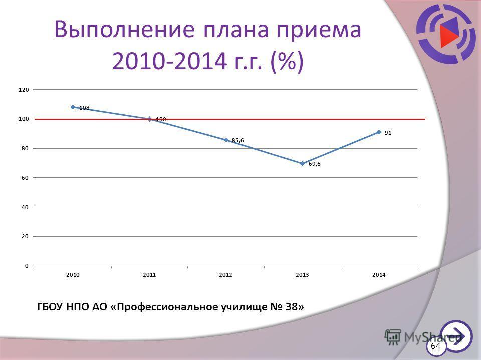 Выполнение плана приема 2010-2014 г.г. (%) 64 ГБОУ НПО АО «Профессиональное училище 38»