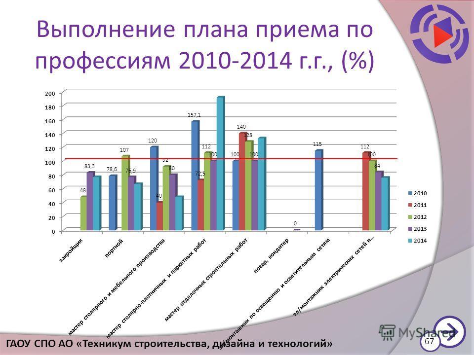 Выполнение плана приема по профессиям 2010-2014 г.г., (%) 67 ГАОУ СПО АО «Техникум строительства, дизайна и технологий»