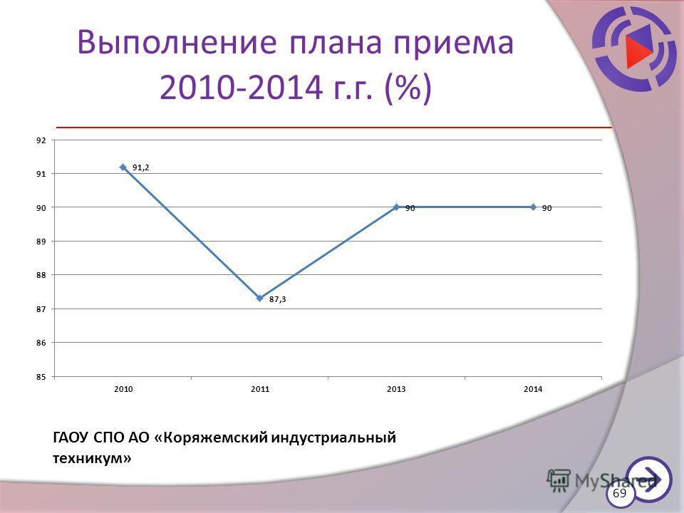 Выполнение плана приема 2010-2014 г.г. (%) 69 ГАОУ СПО АО «Коряжемский индустриальный техникум»