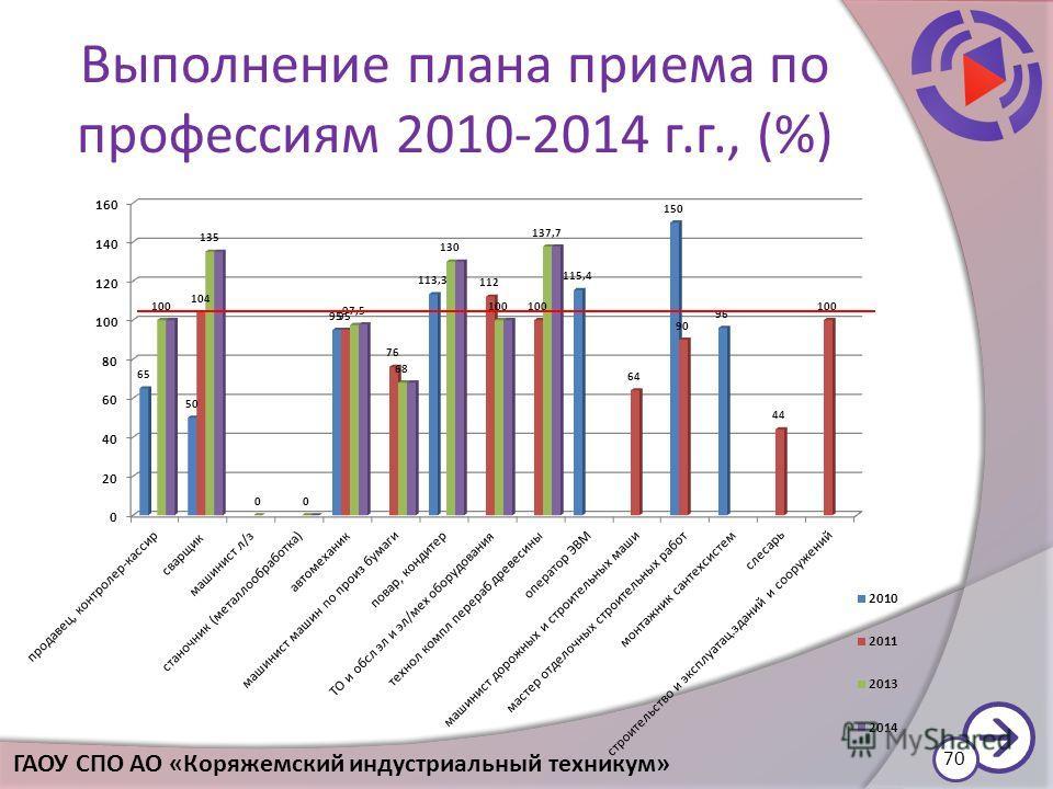 Выполнение плана приема по профессиям 2010-2014 г.г., (%) 70 ГАОУ СПО АО «Коряжемский индустриальный техникум»