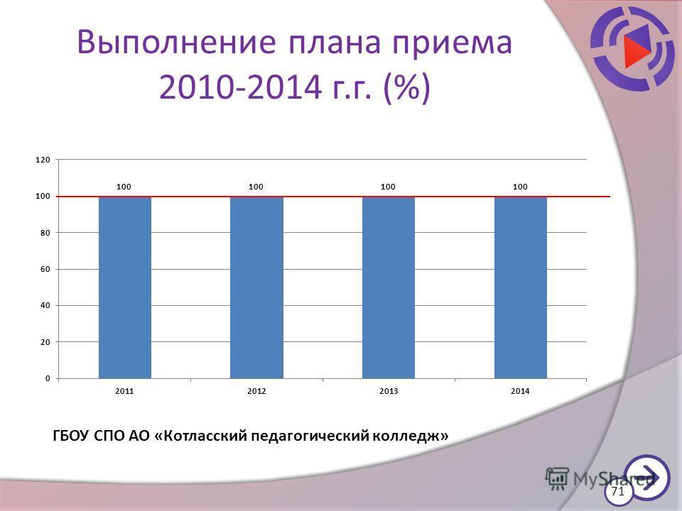 Выполнение плана приема 2010-2014 г.г. (%) 71 ГБОУ СПО АО «Котласский педагогический колледж»