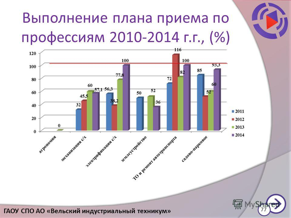 Выполнение плана приема по профессиям 2010-2014 г.г., (%) 77 ГАОУ СПО АО «Вельский индустриальный техникум»