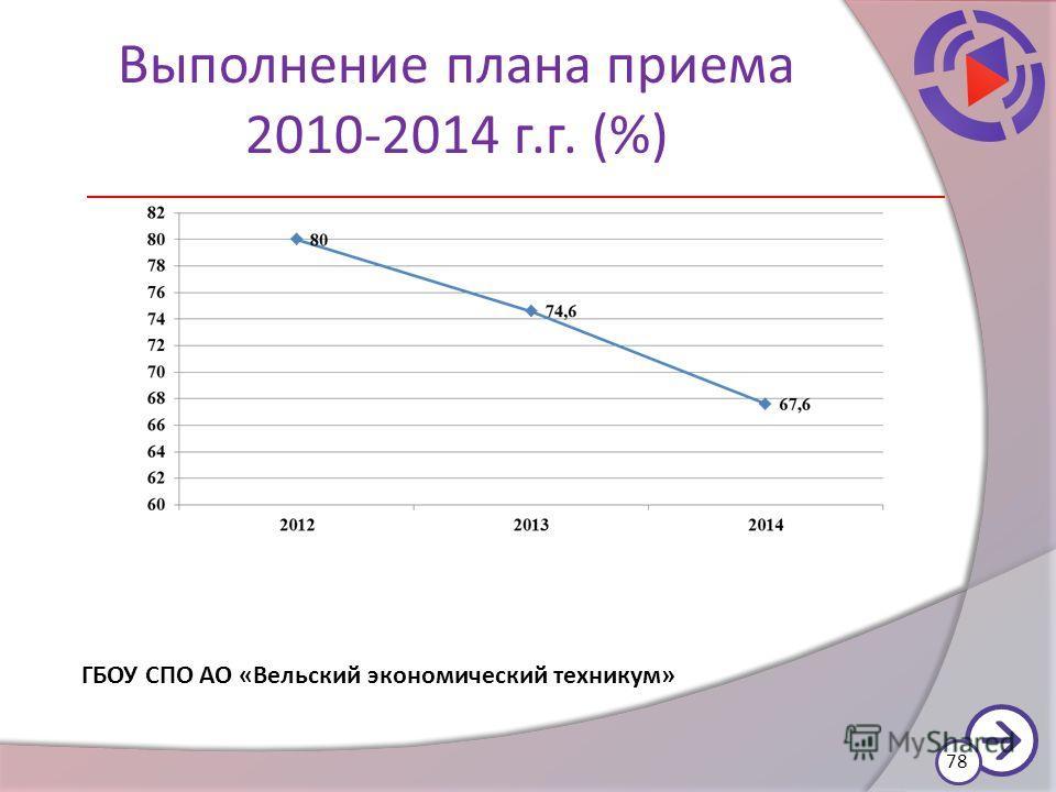 Выполнение плана приема 2010-2014 г.г. (%) 78 ГБОУ СПО АО «Вельский экономический техникум»