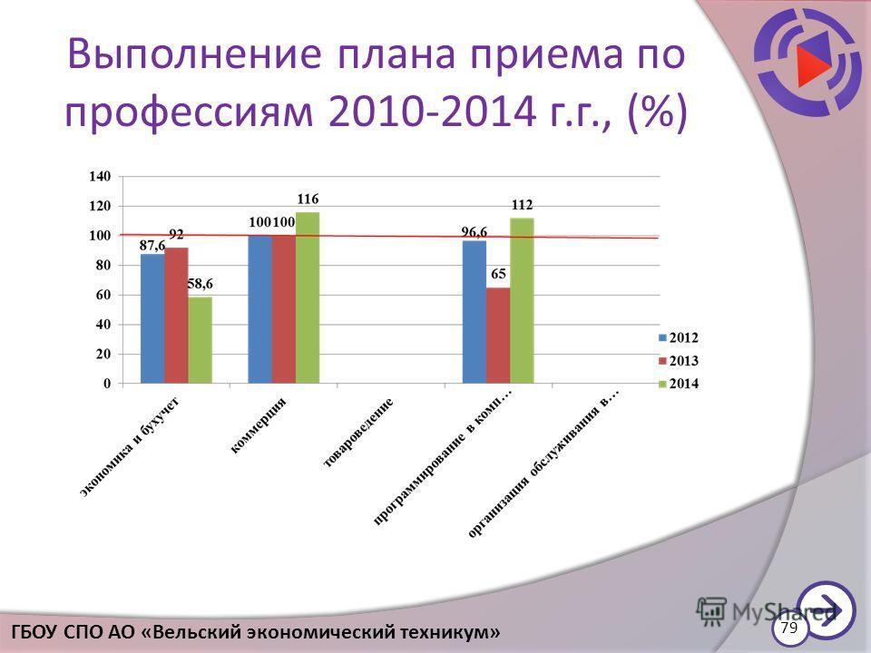 Выполнение плана приема по профессиям 2010-2014 г.г., (%) 79 ГБОУ СПО АО «Вельский экономический техникум»