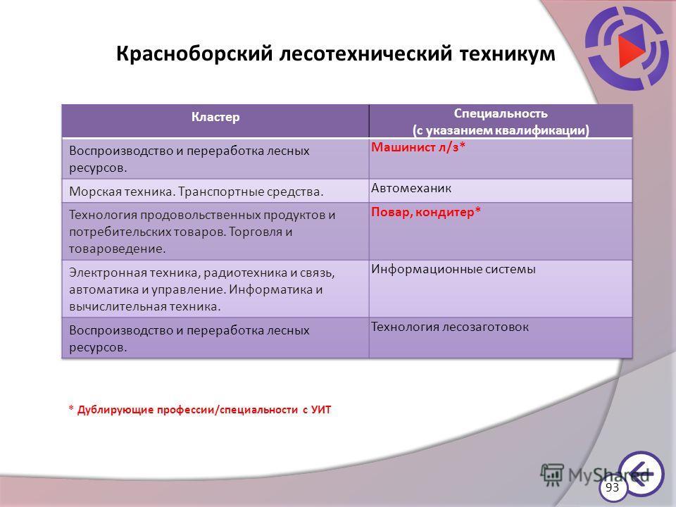 Красноборский лесотехнический техникум * Дублирующие профессии/специальности с УИТ 93
