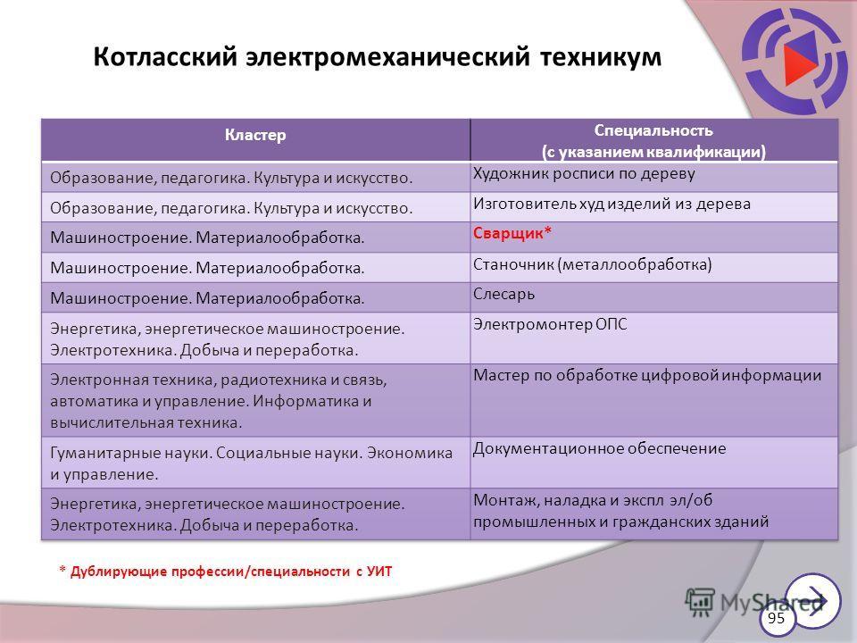 Котласский электромеханический техникум * Дублирующие профессии/специальности с УИТ 95