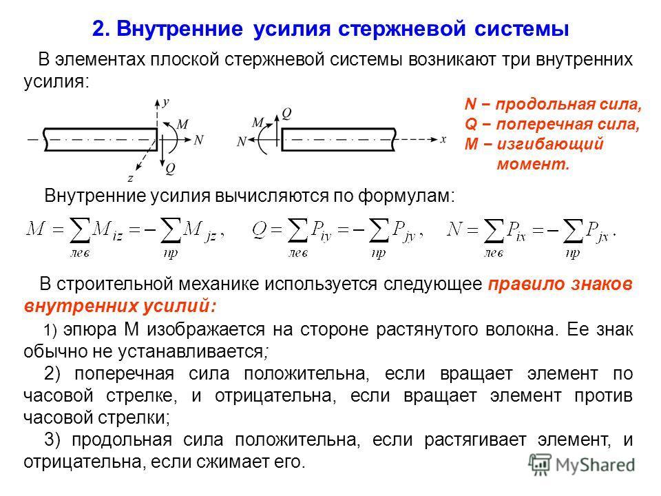 В элементах плоской стержневой системы возникают три внутренних усилия: 2. Внутренние усилия стержневой системы N продольная сила, Q поперечная сила, M изгибающий момент. 1) эпюра M изображается на стороне растянутого волокна. Ее знак обычно не устан