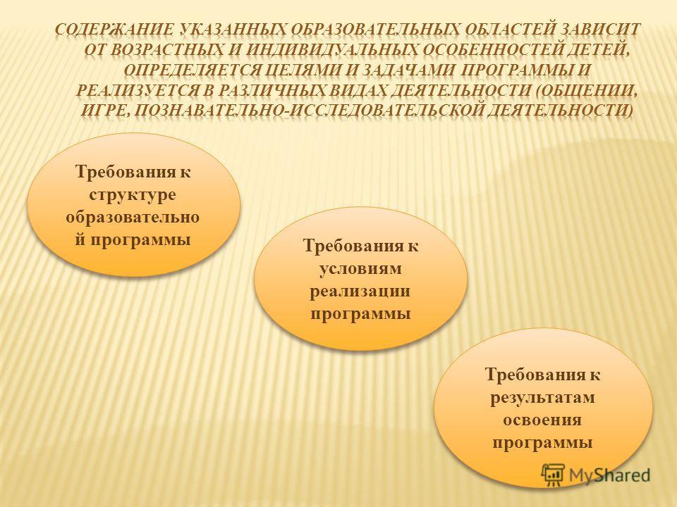 Требования к структуре образовательно й программы Требования к результатам освоения программы Требования к условиям реализации программы