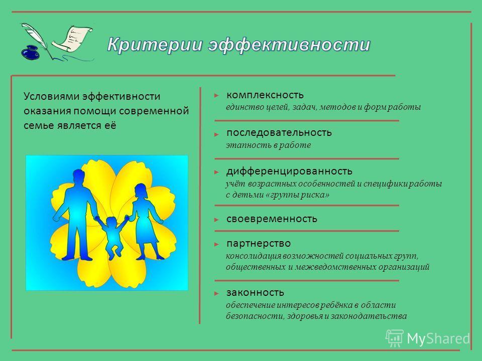 Условиями эффективности оказания помощи современной семье является её комплексность единство целей, задач, методов и форм работы последовательность этапность в работе дифференцированность учёт возрастных особенностей и специфики работы с детьми «груп