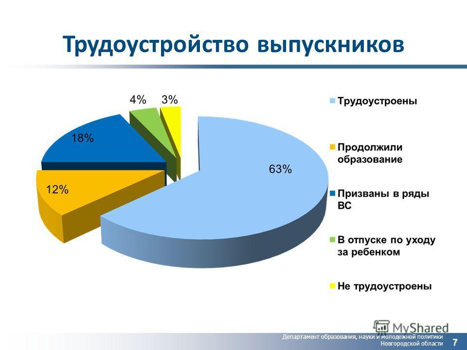 Департамент образования, науки и молодежной политики Новгородской области Трудоустройство выпускников 7