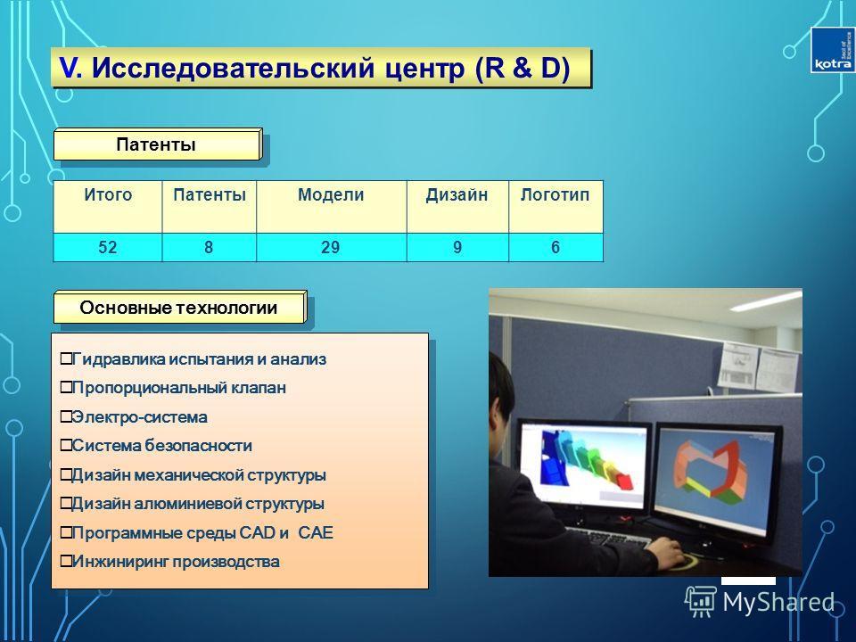 Итого ПатентыМодели ДизайнЛоготип 5282996 8 Гидравлика испытания и анализ Пропорциональный клапан Электро-система Система безопасности Дизайн механической структуры Дизайн алюминиевой структуры Программные среды CAD и CAE Инжиниринг производства Гидр